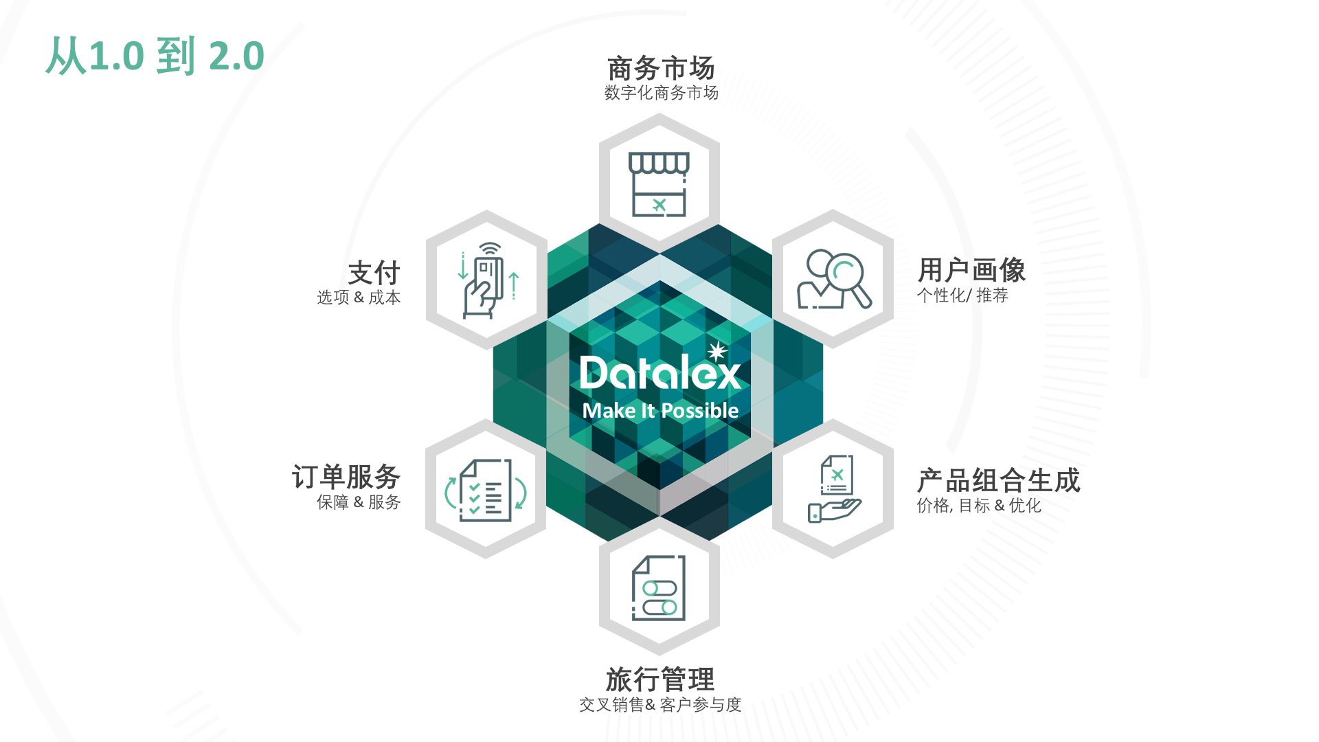 Travel Retail Outlook Datalex