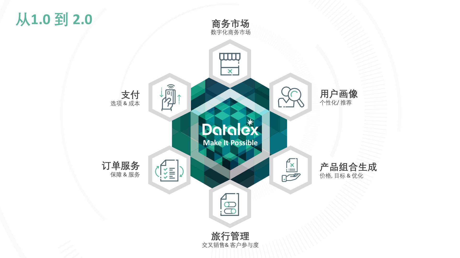Travel Retail Outlook Datalex