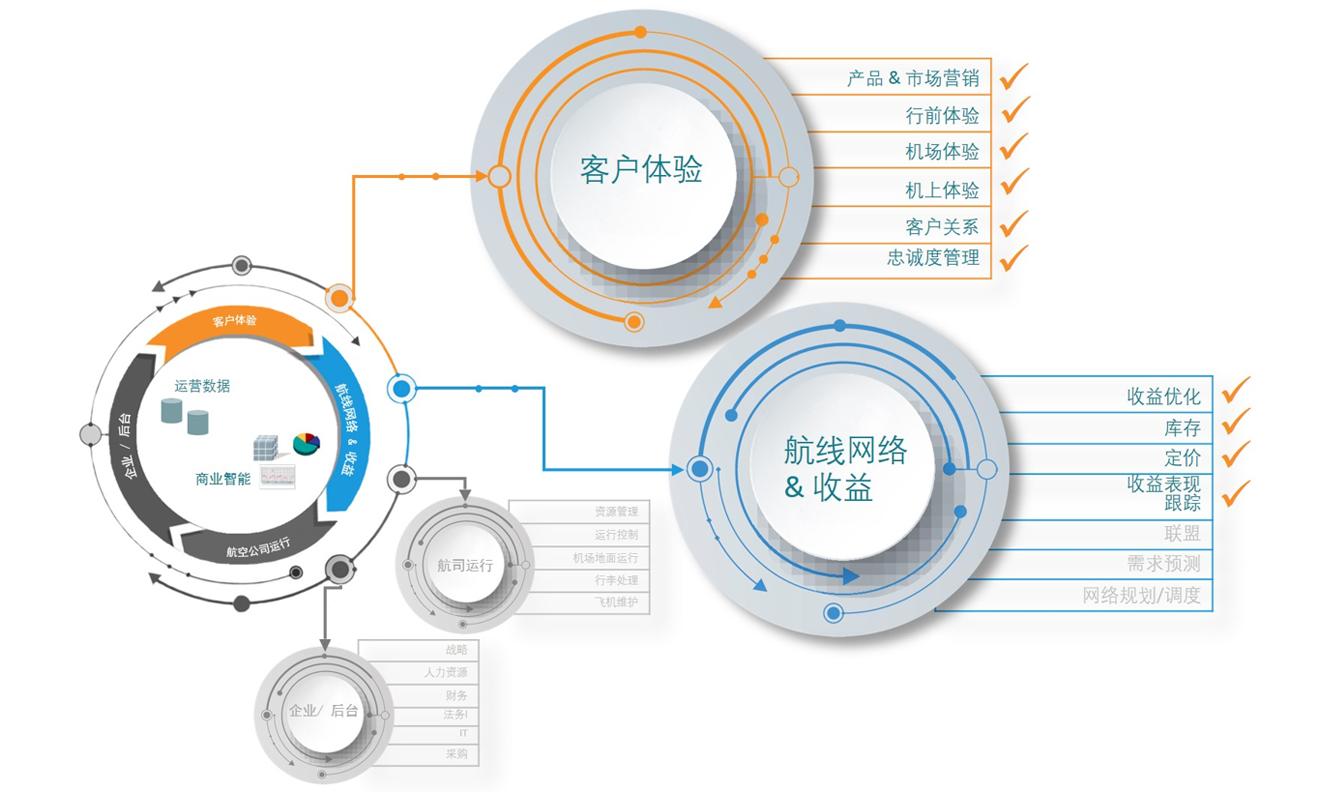数字创新平台如何融入企业IT生态系统